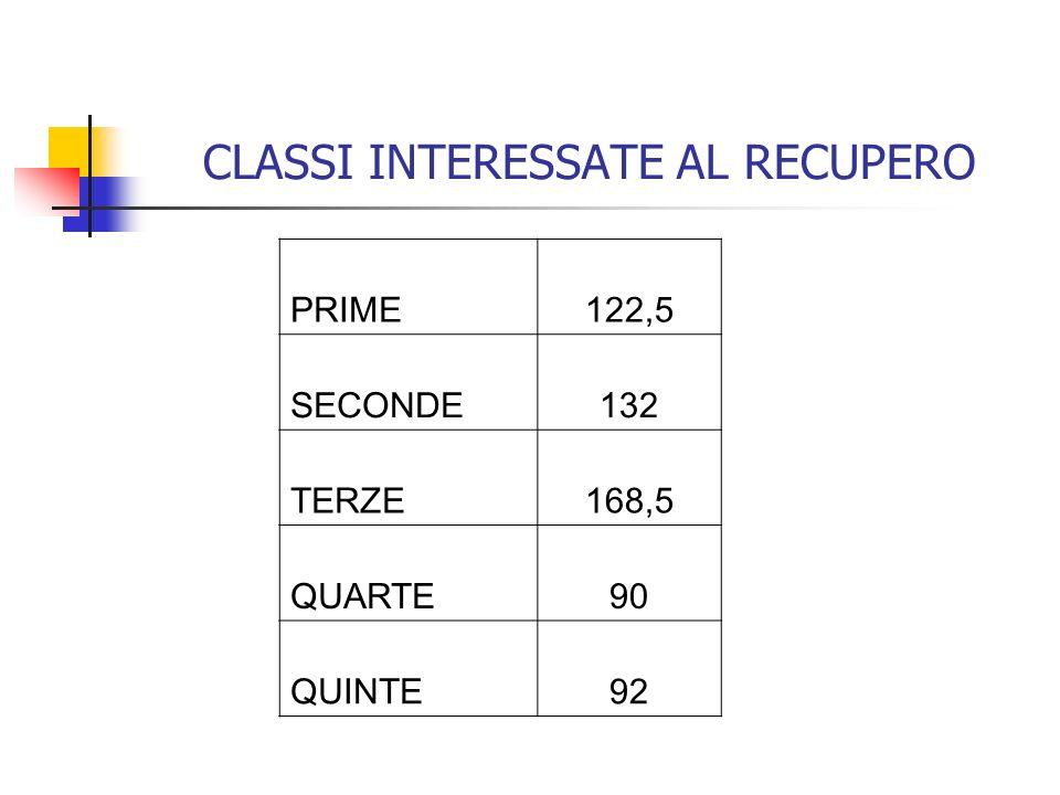 CLASSI INTERESSATE AL RECUPERO PRIME122,5 SECONDE132 TERZE168,5 QUARTE90 QUINTE92