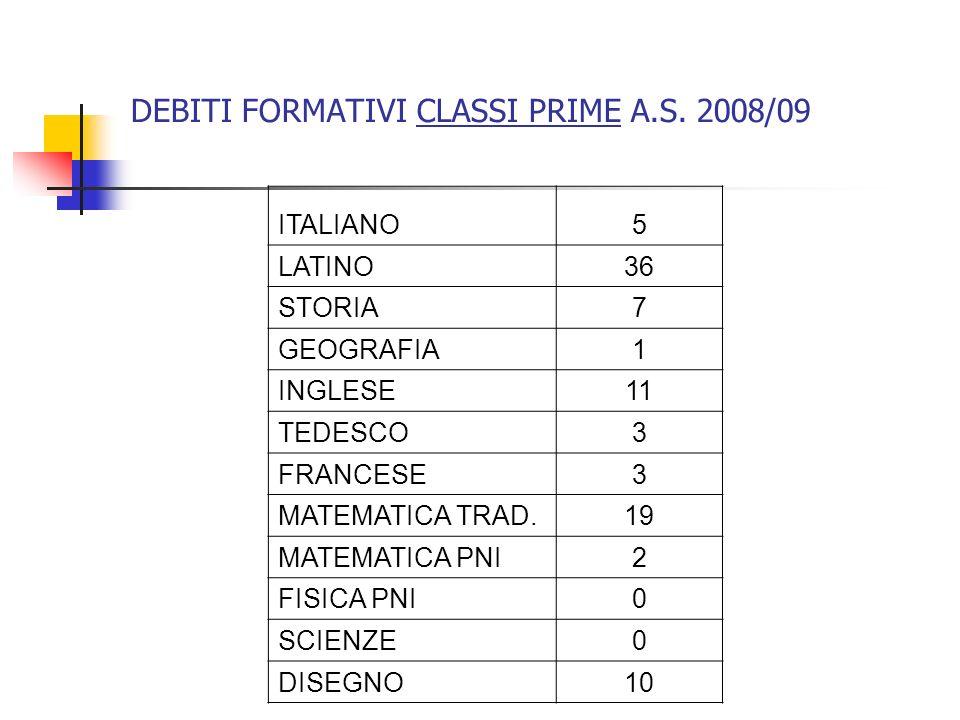 DEBITI FORMATIVI CLASSI PRIME A.S. 2008/09 ITALIANO5 LATINO36 STORIA7 GEOGRAFIA1 INGLESE11 TEDESCO3 FRANCESE3 MATEMATICA TRAD.19 MATEMATICA PNI2 FISIC