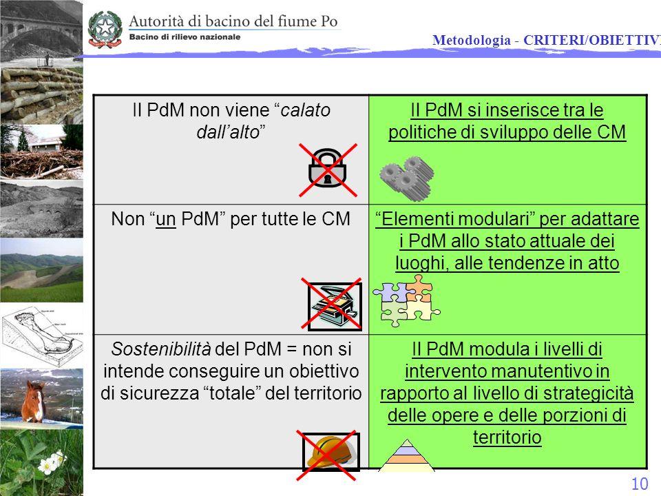 10 Il PdM non viene calato dallalto Il PdM si inserisce tra le politiche di sviluppo delle CM Non un PdM per tutte le CMElementi modulari per adattare