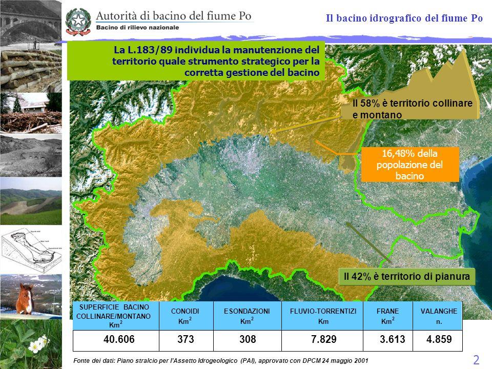 2 Il 42% è territorio di pianura Il 58% è territorio collinare e montano CONOIDI Km 2 ESONDAZIONI Km 2 FLUVIO-TORRENTIZI Km FRANE Km 2 VALANGHE n. SUP