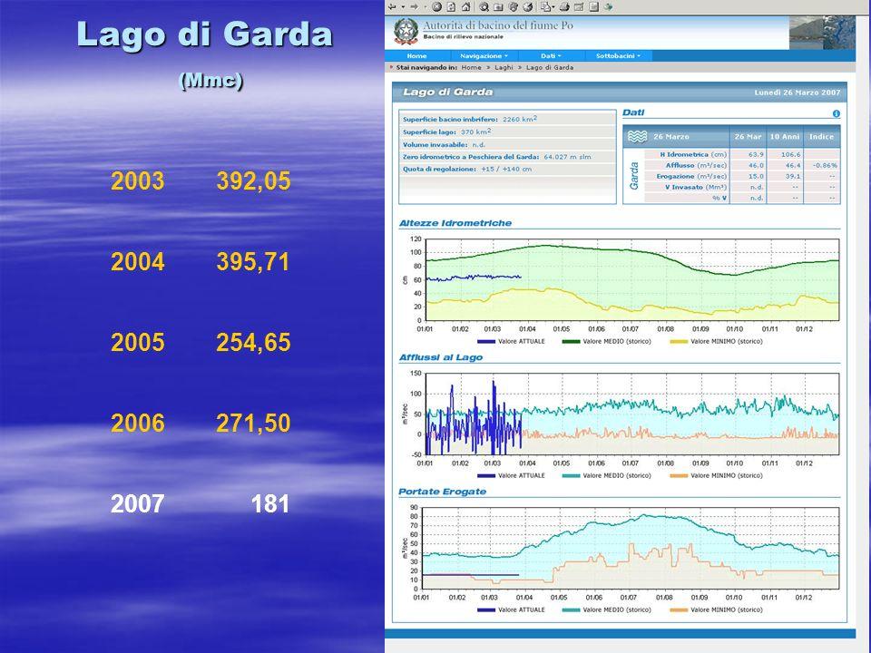 Lago di Garda (Mmc) 2003392,05 2004395,71 2005254,65 2006271,50 2007181
