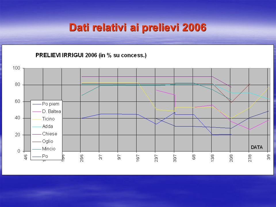 Dati relativi ai prelievi 2006