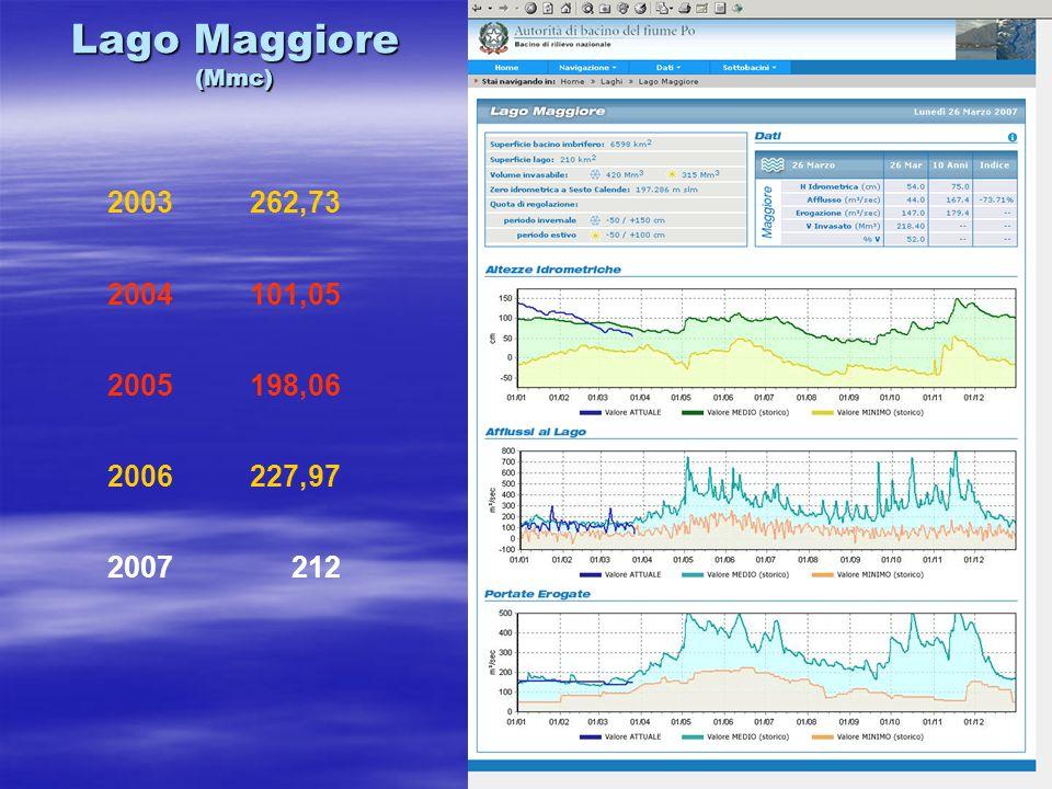 Lago Maggiore (Mmc) 2003262,73 2004101,05 2005198,06 2006227,97 2007212