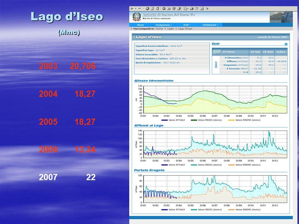 Lago dIseo (Mmc) 200320,706 200418,27 200518,27 200613,34 200722