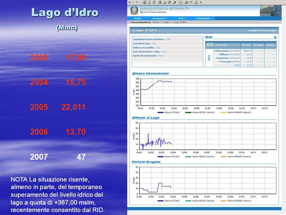Lago dIdro (Mmc) NOTA La situazione risente, almeno in parte, del temporaneo superamento del livello idrico del lago a quota di +367,00 mslm, recentemente consentito dal RID.