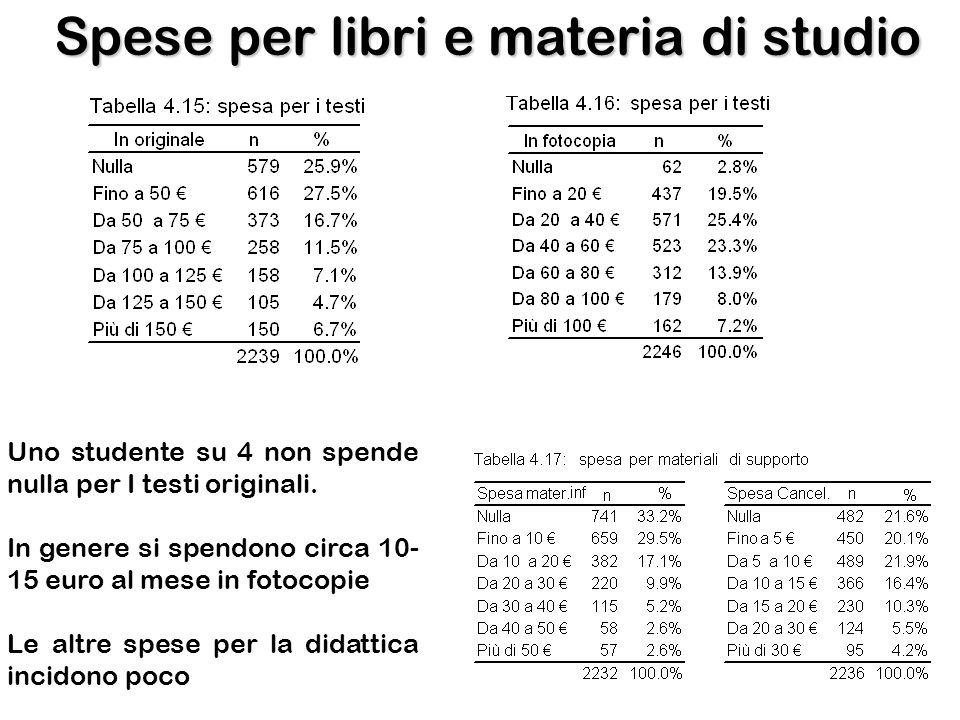 Spese per libri e materia di studio Uno studente su 4 non spende nulla per I testi originali. In genere si spendono circa 10- 15 euro al mese in fotoc