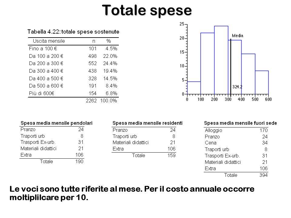 Totale spese Le voci sono tutte riferite al mese. Per il costo annuale occorre moltiplilcare per 10.