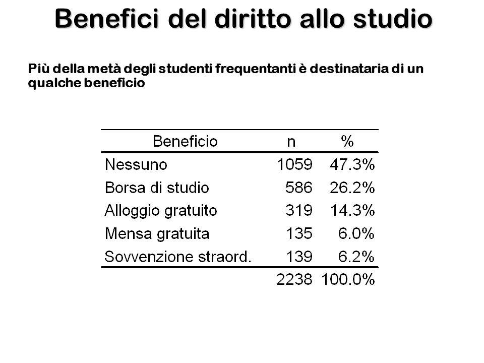 Benefici del diritto allo studio Più della metà degli studenti frequentanti è destinataria di un qualche beneficio