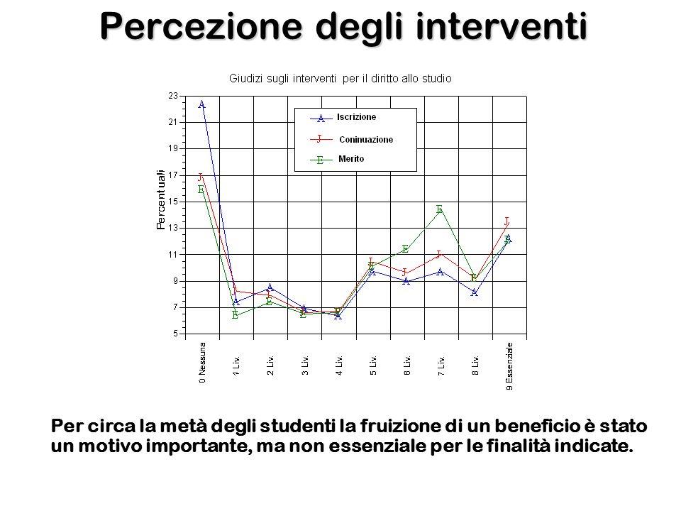 Percezione degli interventi Per circa la metà degli studenti la fruizione di un beneficio è stato un motivo importante, ma non essenziale per le finalità indicate.