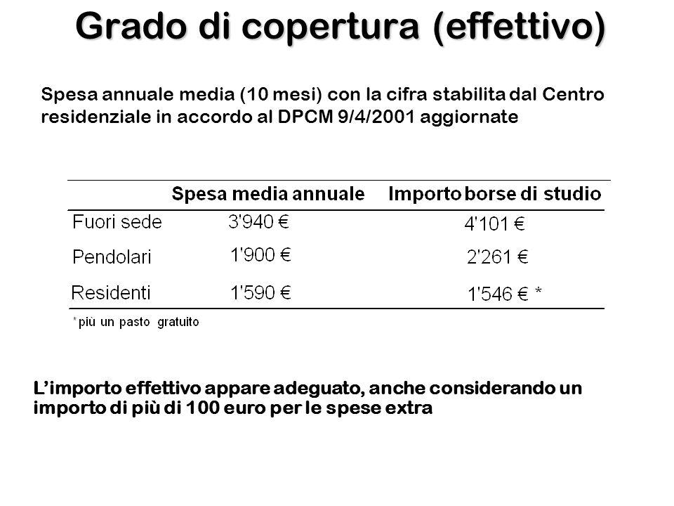 Grado di copertura (effettivo) Limporto effettivo appare adeguato, anche considerando un importo di più di 100 euro per le spese extra Spesa annuale m