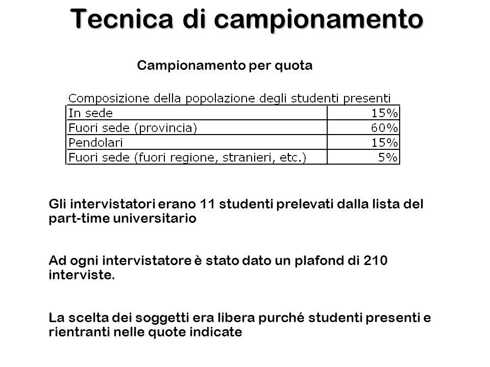 Tecnica di campionamento Campionamento per quota Gli intervistatori erano 11 studenti prelevati dalla lista del part-time universitario Ad ogni intervistatore è stato dato un plafond di 210 interviste.