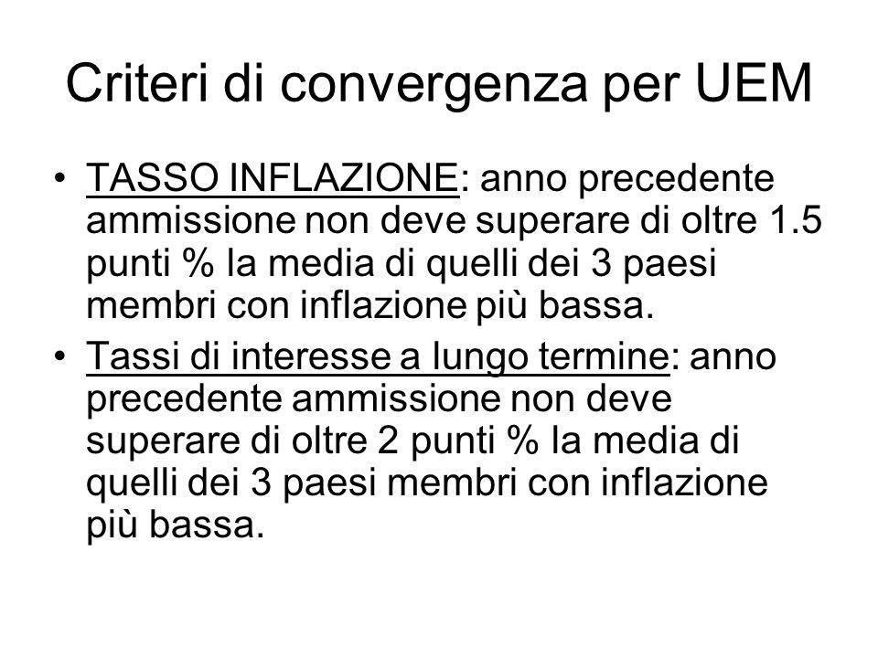Criteri di convergenza per UEM TASSO INFLAZIONE: anno precedente ammissione non deve superare di oltre 1.5 punti % la media di quelli dei 3 paesi membri con inflazione più bassa.