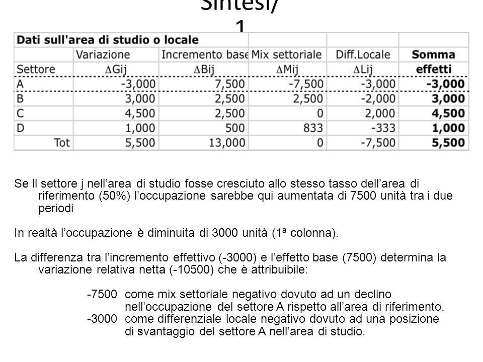 Sintesi/ 2 Leffetto combinato della variazione relativa netta e dellincremento base dà conto della riduzione di 3000 occupati nel settoreA nellarea di studio.