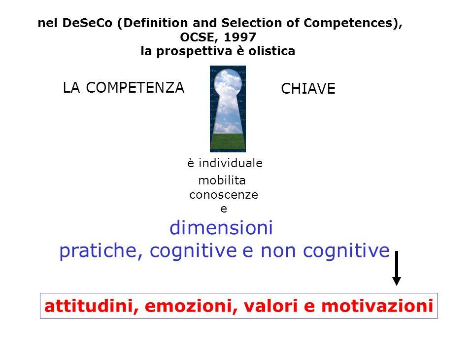 1.11.21.3 nel DeSeCo (Definition and Selection of Competences), OCSE, 1997 la prospettiva è olistica attitudini, emozioni, valori e motivazioni LA COMPETENZA mobilita conoscenze e dimensioni pratiche, cognitive e non cognitive CHIAVE è individuale