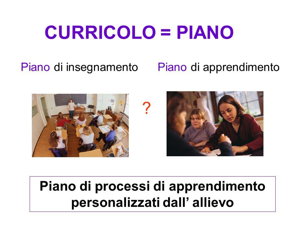 CURRICOLO = PIANO Piano di insegnamentoPiano di apprendimento .