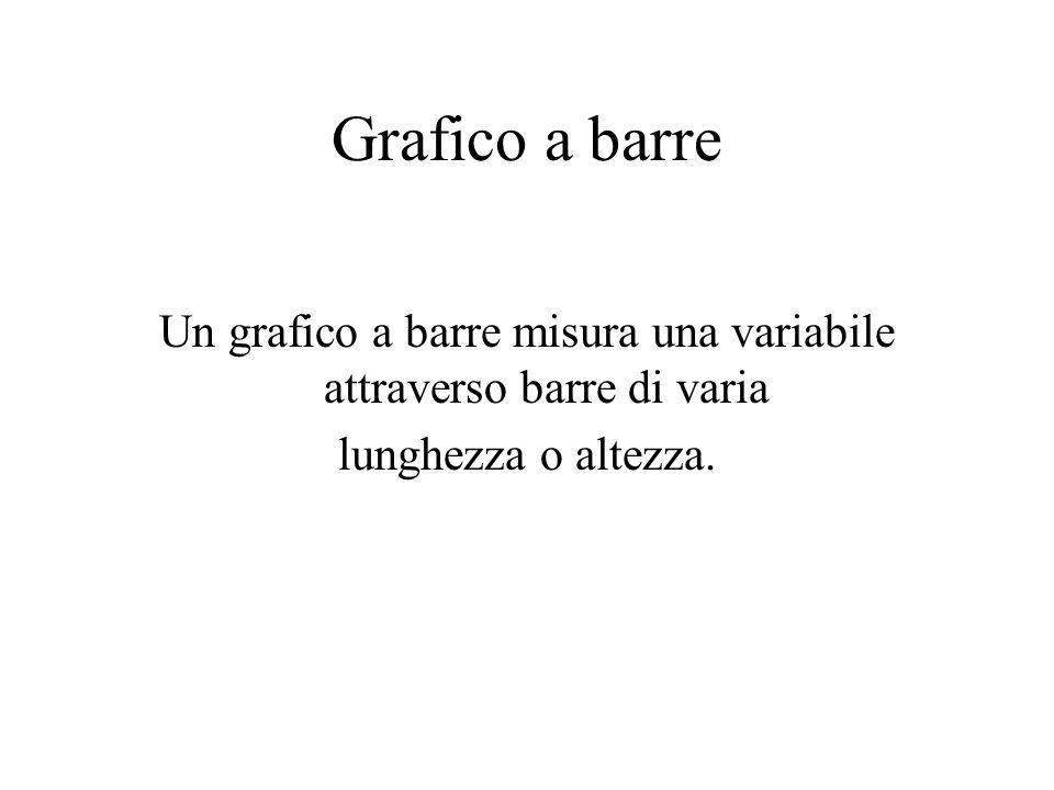 Grafico a barre Un grafico a barre misura una variabile attraverso barre di varia lunghezza o altezza.