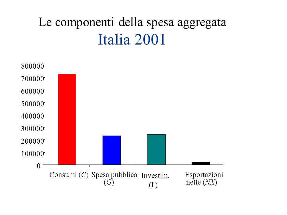 Le componenti della spesa aggregata Italia 2001 0 100000 200000 300000 400000 500000 600000 700000 800000 Consumi (C)Spesa pubblica (G)(G) Investim. (
