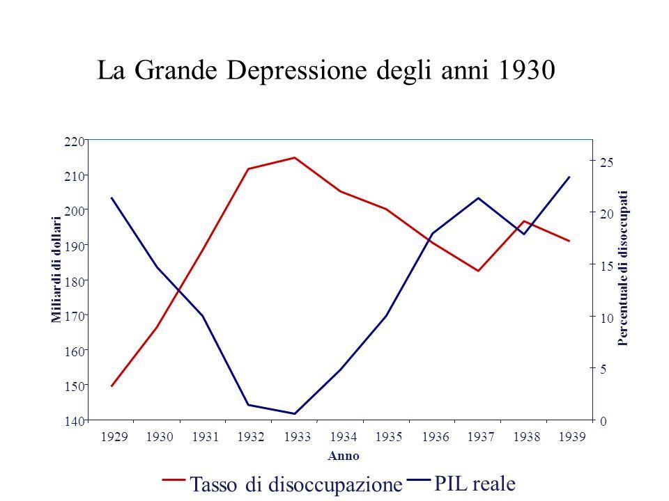 La Grande Depressione degli anni 1930 140 150 160 170 180 190 200 210 220 19291930193119321933193419351936193719381939 Anno Miliardi di dollari 0 5 10