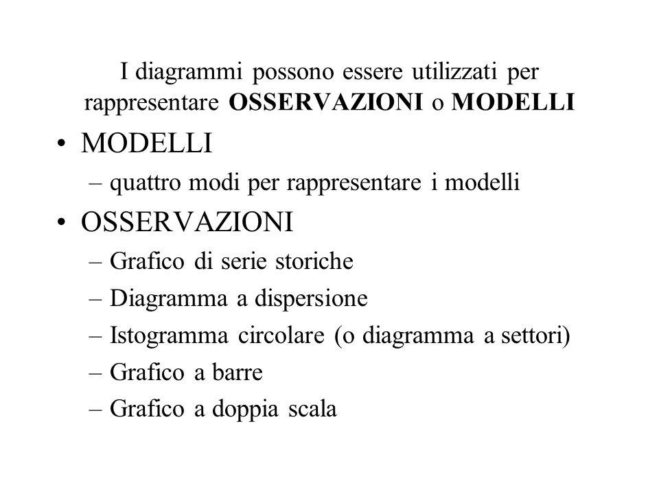 I diagrammi possono essere utilizzati per rappresentare OSSERVAZIONI o MODELLI MODELLI –quattro modi per rappresentare i modelli OSSERVAZIONI –Grafico