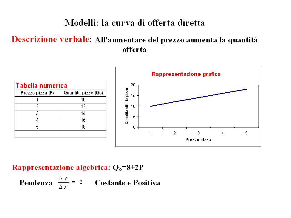 Grafico a doppia scala Diagramma che rappresenta il tempo sullasse orizzontale e usa scale diverse sullasse verticale sinistro e sullasse verticale destro per confrontare due variabili nel corso del tempo.
