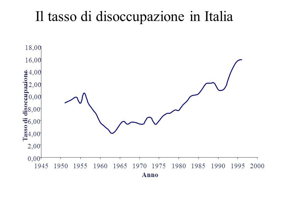 Il tasso di disoccupazione in Italia 0,00 2,00 4,00 6,00 8,00 10,00 12,00 14,00 16,00 18,00 194519501955196019651970197519801985199019952000 Anno Tass