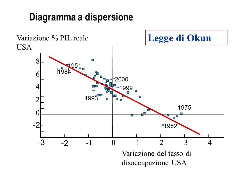Istogramma circolare Un istogramma circolare mostra la ripartizione di una data quantità in quote attribuibili alle sue diverse componenti.