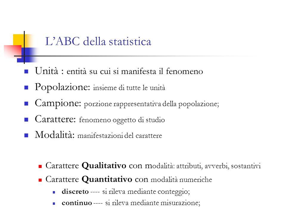 LABC della statistica Unità : entità su cui si manifesta il fenomeno Popolazione: insieme di tutte le unità Campione: porzione rappresentativa della popolazione; Carattere: fenomeno oggetto di studio Modalità: manifestazioni del carattere Carattere Qualitativo con m odalità: attributi, avverbi, sostantivi Carattere Quantitativo con modalità numeriche discreto ---- si rileva mediante conteggio; continuo ---- si rileva mediante misurazione;
