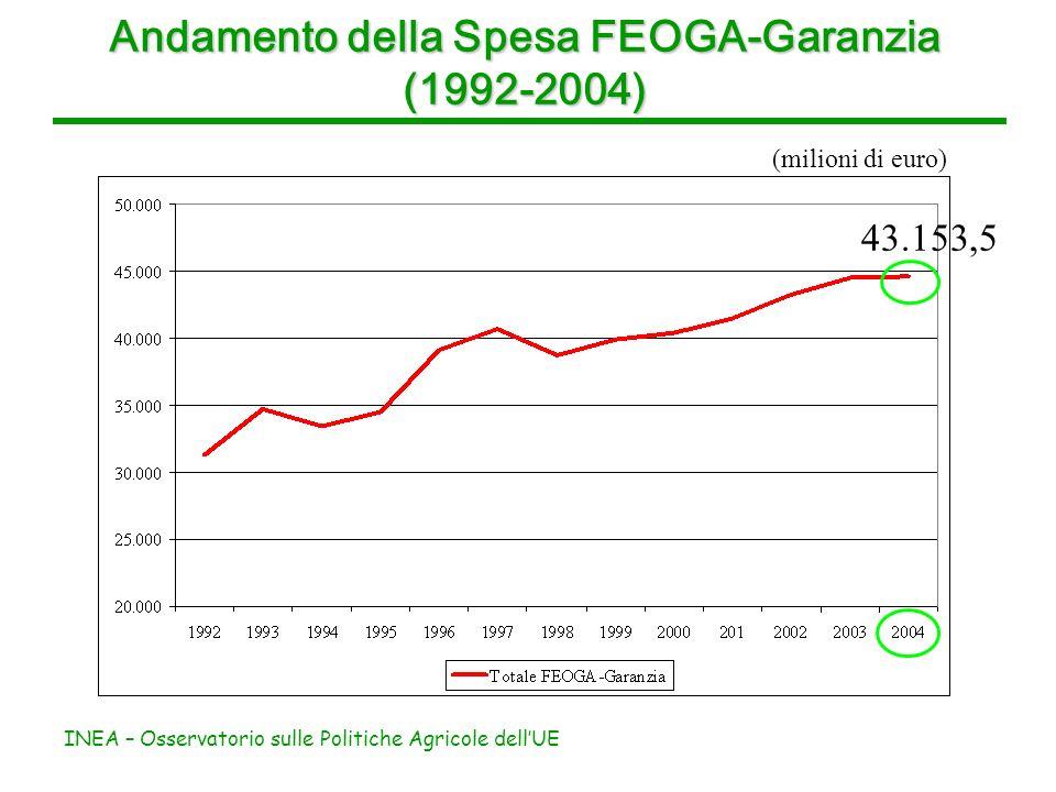 INEA – Osservatorio sulle Politiche Agricole dellUE Andamento della Spesa FEOGA-Garanzia (1992-2004) (milioni di euro) 43.153,5