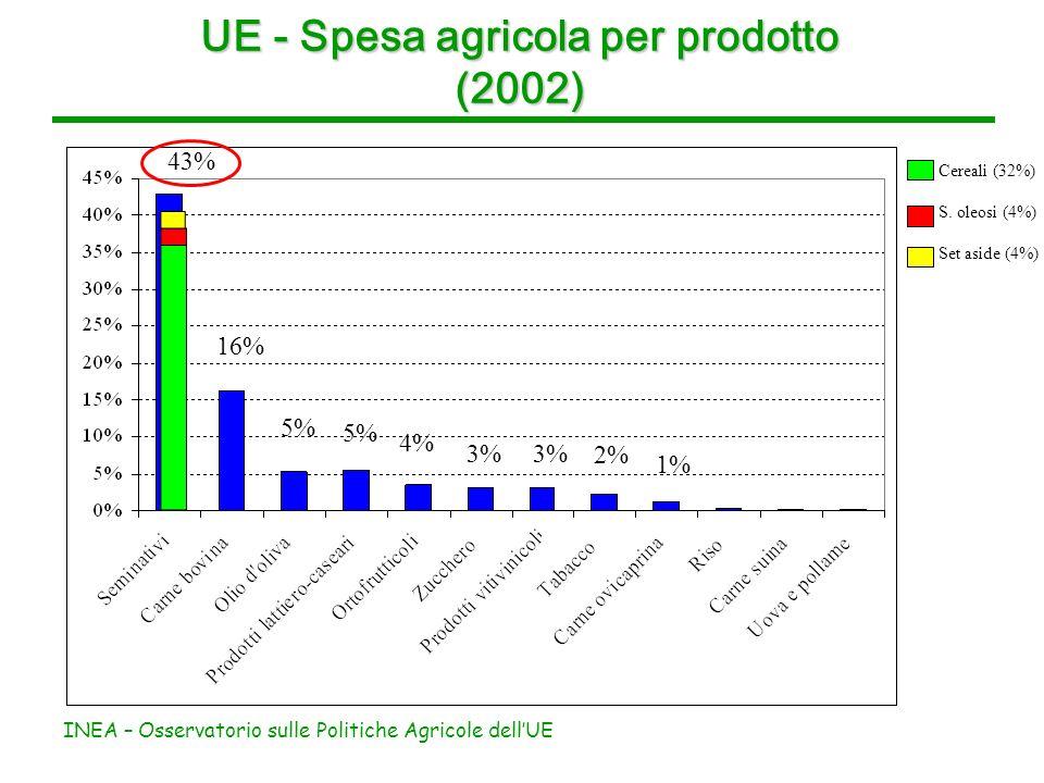INEA – Osservatorio sulle Politiche Agricole dellUE UE - Spesa agricola per prodotto (2002) 43% 16% 5% 4% 3% 2% 1% Cereali (32%) S.