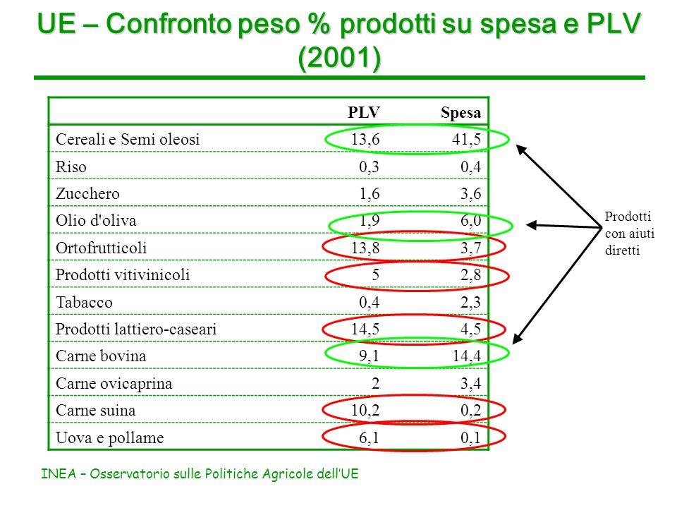 INEA – Osservatorio sulle Politiche Agricole dellUE UE – Confronto peso % prodotti su spesa e PLV (2001) PLVSpesa Cereali e Semi oleosi13,641,5 Riso0,30,4 Zucchero1,63,6 Olio d oliva1,96,0 Ortofrutticoli13,83,7 Prodotti vitivinicoli52,8 Tabacco0,42,3 Prodotti lattiero-caseari14,54,5 Carne bovina9,114,4 Carne ovicaprina23,4 Carne suina10,20,2 Uova e pollame6,10,1 Prodotti con aiuti diretti