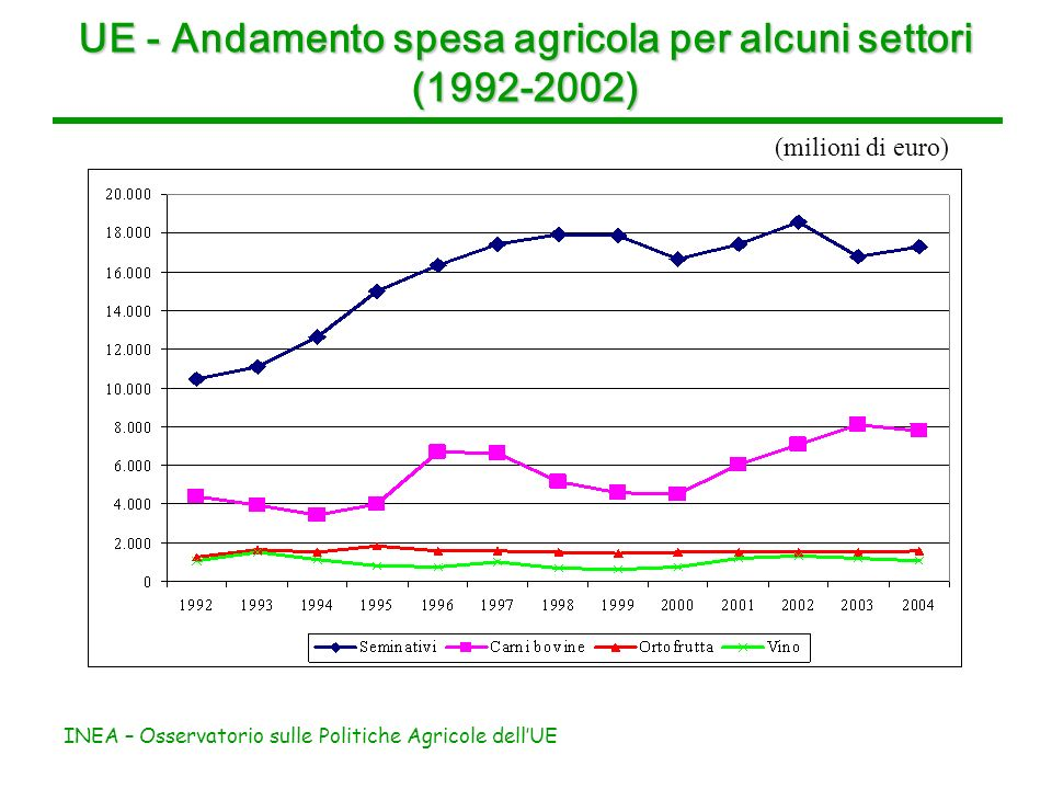 INEA – Osservatorio sulle Politiche Agricole dellUE UE - Andamento spesa agricola per alcuni settori (1992-2002) (milioni di euro)