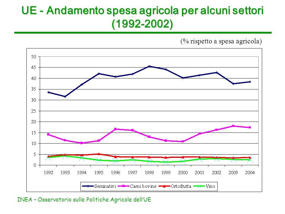 INEA – Osservatorio sulle Politiche Agricole dellUE UE - Andamento spesa agricola per alcuni settori (1992-2002) (% rispetto a spesa agricola)