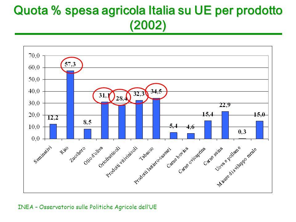 INEA – Osservatorio sulle Politiche Agricole dellUE Quota % spesa agricola Italia su UE per prodotto (2002)