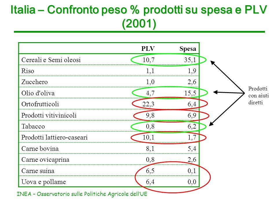 INEA – Osservatorio sulle Politiche Agricole dellUE Italia – Confronto peso % prodotti su spesa e PLV (2001) PLVSpesa Cereali e Semi oleosi10,735,1 Riso1,11,9 Zucchero1,02,6 Olio d oliva4,715,5 Ortofrutticoli22,36,4 Prodotti vitivinicoli9,86,9 Tabacco0,86,2 Prodotti lattiero-caseari10,11,7 Carne bovina8,15,4 Carne ovicaprina0,82,6 Carne suina6,50,1 Uova e pollame6,40,0 Prodotti con aiuti diretti