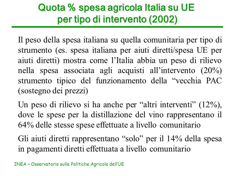 INEA – Osservatorio sulle Politiche Agricole dellUE Quota % spesa agricola Italia su UE per tipo di intervento (2002) Il peso della spesa italiana su quella comunitaria per tipo di strumento (es.