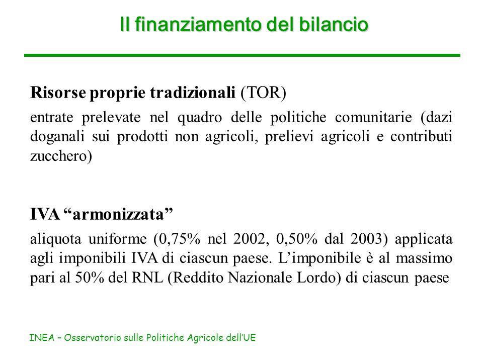 INEA – Osservatorio sulle Politiche Agricole dellUE Il finanziamento del bilancio Risorse proprie tradizionali (TOR) entrate prelevate nel quadro delle politiche comunitarie (dazi doganali sui prodotti non agricoli, prelievi agricoli e contributi zucchero) IVA armonizzata aliquota uniforme (0,75% nel 2002, 0,50% dal 2003) applicata agli imponibili IVA di ciascun paese.