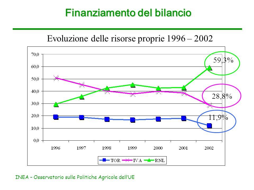 INEA – Osservatorio sulle Politiche Agricole dellUE Finanziamento del bilancio Evoluzione delle risorse proprie 1996 – 2002 59,3% 28,8% 11,9%