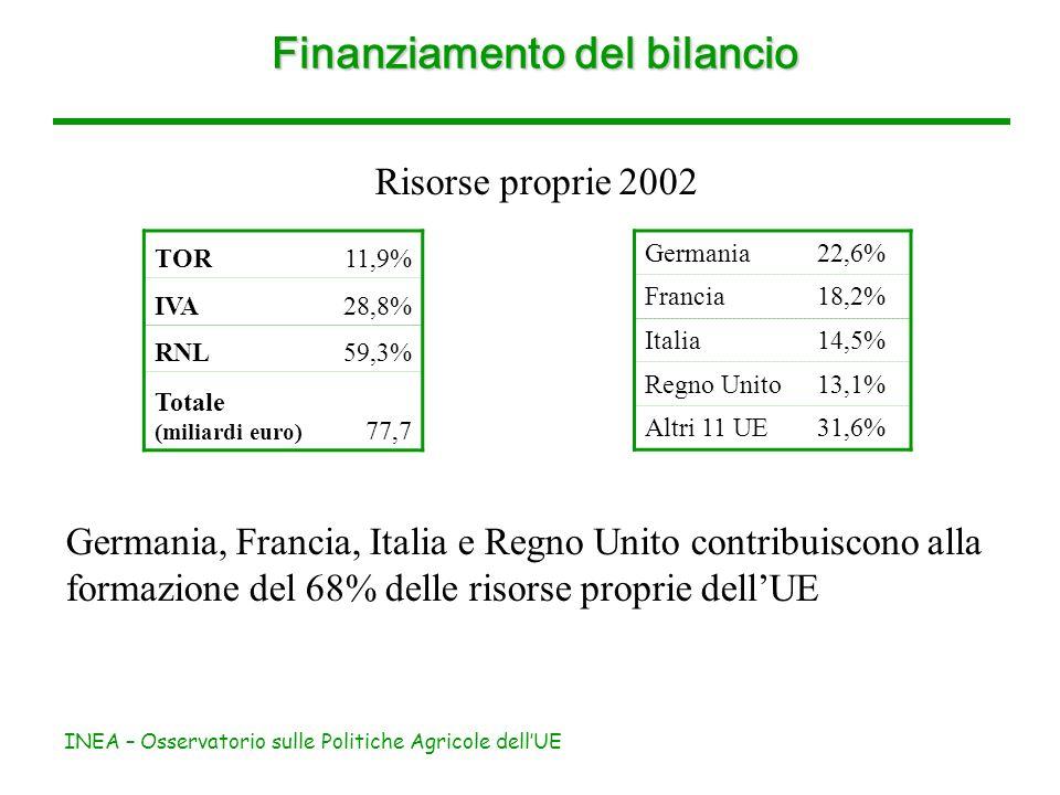 INEA – Osservatorio sulle Politiche Agricole dellUE Finanziamento del bilancio Risorse proprie 2002 TOR11,9% IVA28,8% RNL59,3% Totale (miliardi euro) 77,7 Germania, Francia, Italia e Regno Unito contribuiscono alla formazione del 68% delle risorse proprie dellUE Germania22,6% Francia18,2% Italia14,5% Regno Unito13,1% Altri 11 UE31,6%