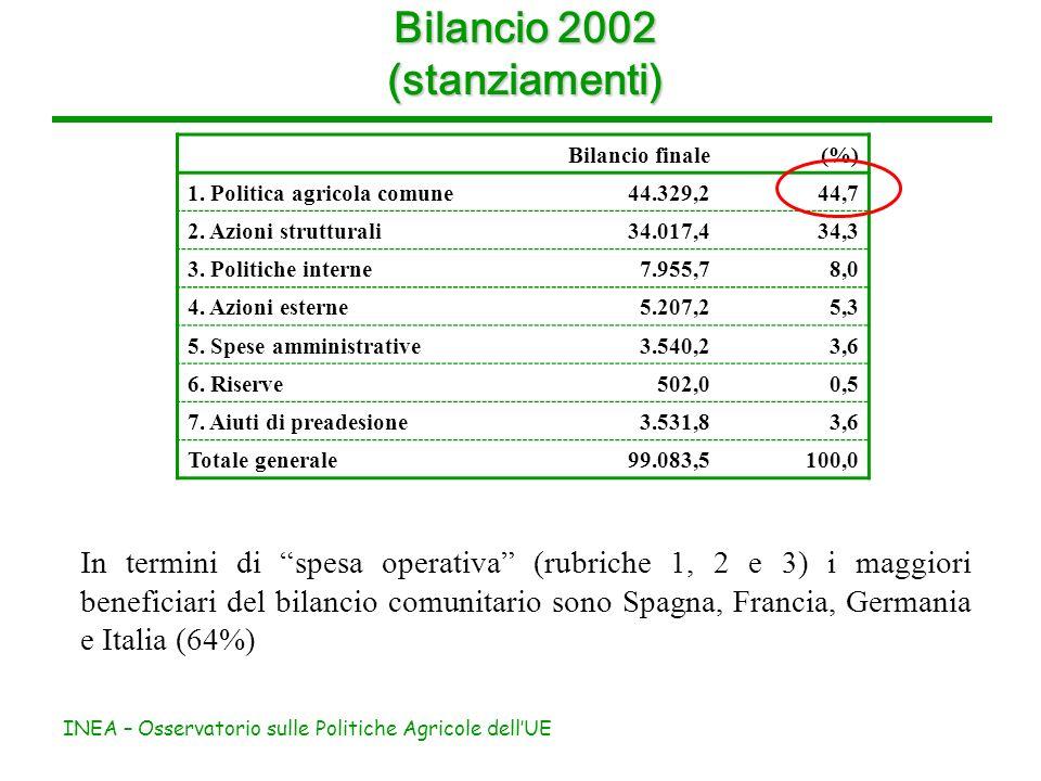 INEA – Osservatorio sulle Politiche Agricole dellUE Bilancio 2002 (stanziamenti) Bilancio finale (%) 1.