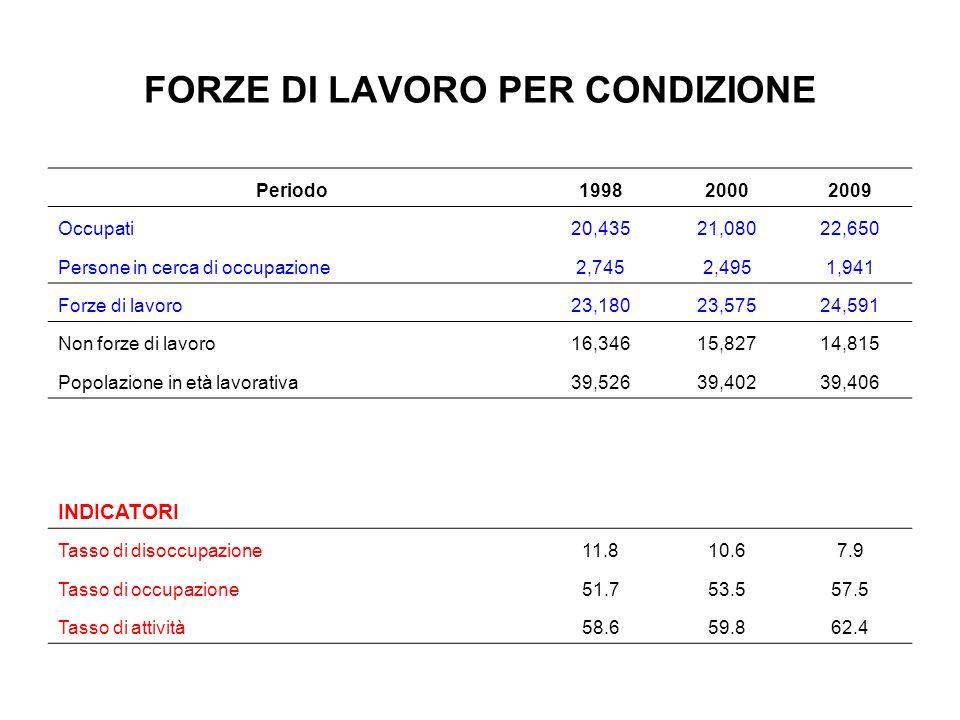 Un confronto internazionale Totale OECDEuro areaUSAItalia Tasso di partecipazione72.57375.663.3 Tasso occupazione66.466.271.258.5 Tasso di disoccupazione8.29.49.27.6 Fonte: OECD, Economic Outlook.