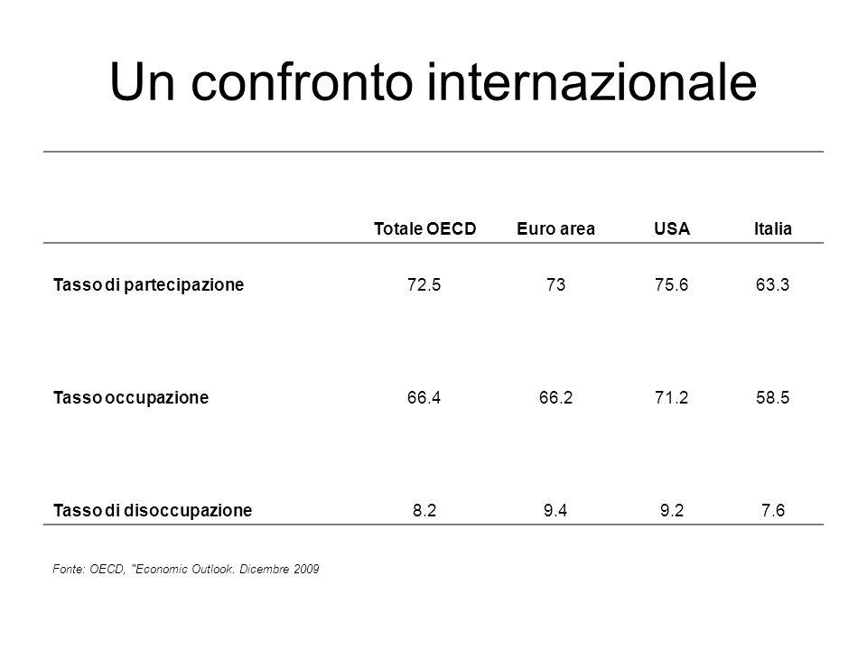 Strategia di Lisbona Il Consiglio europeo di Lisbona (marzo 2000) ha considerato l obiettivo generale delle politiche in materia di occupazione e di mercato del lavoro è di aumentare: 1.il tasso di occupazione globale dellUE al 70 % 2.il tasso di occupazione femminile a più del 60 % entro il 2010.
