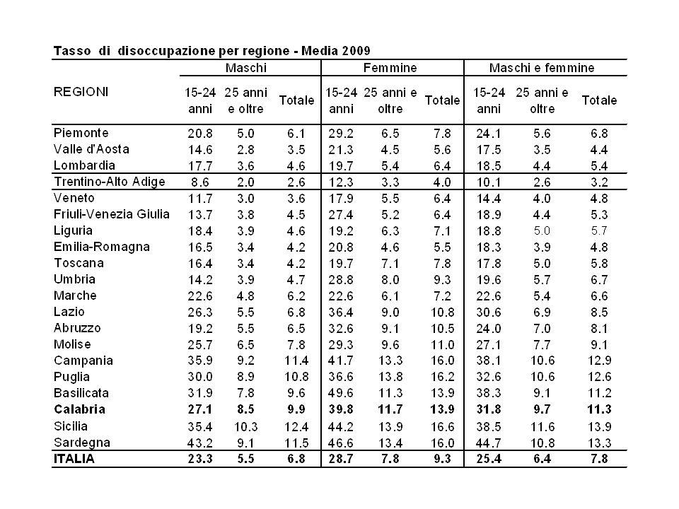Tasso inattività Popolazione in età lavorativa non nella forza lavoro (d) Popolazione in età lavorativa (e) La somma del tasso di inattività e del tasso di attività è pari al 100 per cento.