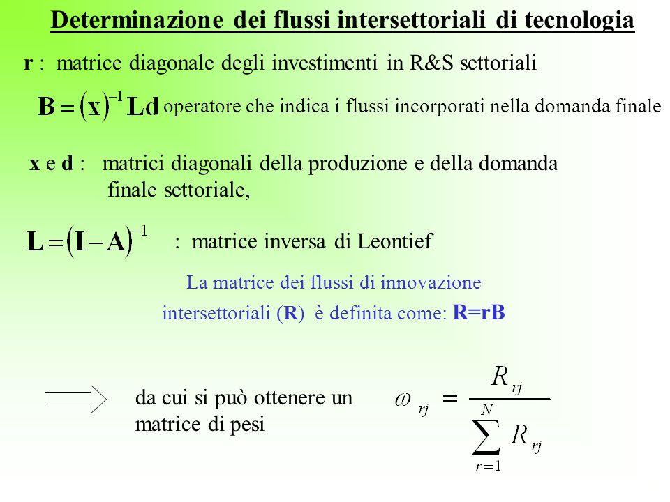 r : matrice diagonale degli investimenti in R&S settoriali operatore che indica i flussi incorporati nella domanda finale x e d : matrici diagonali de