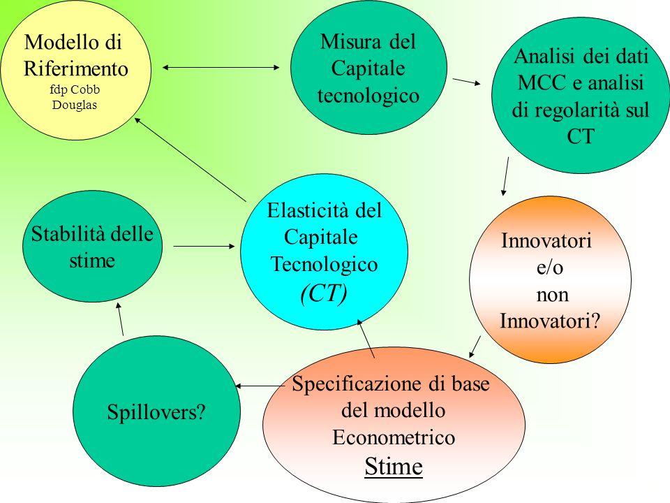 Struttura della Presentazione FdP e Stock di Capitale Tecnologico Specificazione del Modello Econometrico Risultati modello base (senza Spill) Spillovers Risultati modello con Spillovers