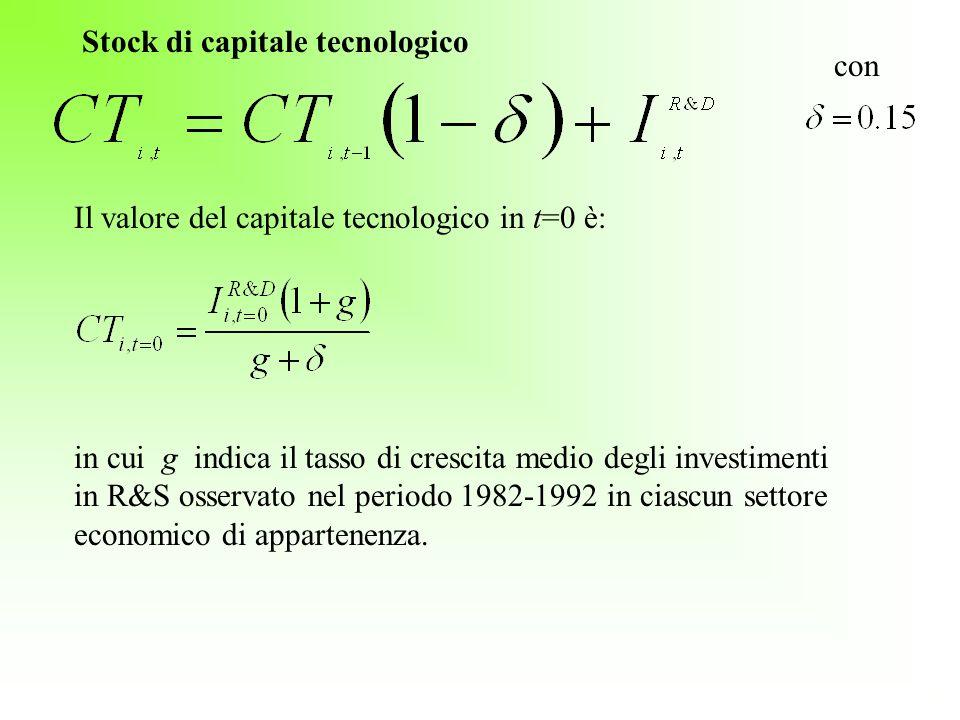 Stock di capitale tecnologico con Il valore del capitale tecnologico in t=0 è: in cui g indica il tasso di crescita medio degli investimenti in R&S os