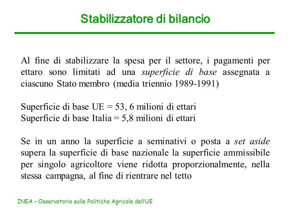INEA – Osservatorio sulle Politiche Agricole dellUE Stabilizzatore di bilancio Al fine di stabilizzare la spesa per il settore, i pagamenti per ettaro