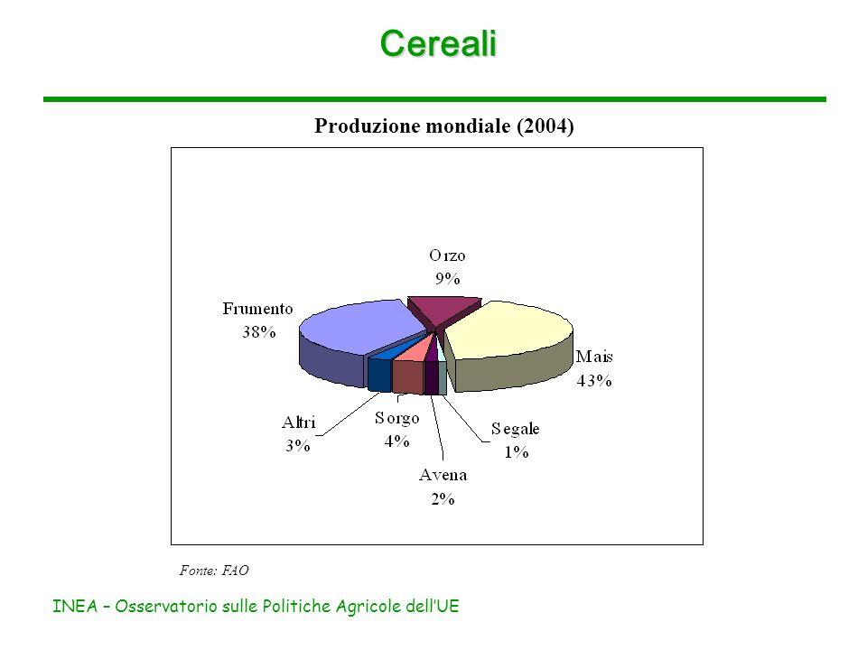 INEA – Osservatorio sulle Politiche Agricole dellUE Cereali Produzione mondiale (2004) Fonte: FAO