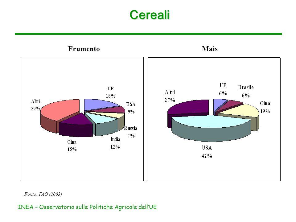 INEA – Osservatorio sulle Politiche Agricole dellUE Cereali UE (2003) Frumento 6,1% della produzione agricola dellUE-25 produzione concentrata in Francia (29%), Germania (19%) e Regno Unito (14%) 1° posto nelle importazioni (10%) 2° posto nelle esportazioni (14%, dopo gli USA) Mais 2,4% della produzione agricola dellUE-25 produzione concentrata in Francia (29%) e Ungheria (10%) 2° posto nelle importazioni (18%, dopo Giappone)