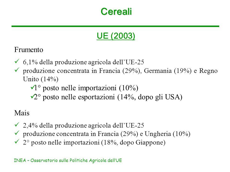 INEA – Osservatorio sulle Politiche Agricole dellUE Cereali Italia (2003) La produzione di frumento è pari al 4,1% della produzione agricola nazionale (in valore) (mais, 4%) LItalia è importatrice netta di cereali ed esportatrice netta di derivati dei cereali Oltre la metà delle importazioni è costituita da frumento tenero Le esportazioni di derivati sono costituite da pasta, prodotti della biscotteria e della pasticceria, prodotti della panetteria