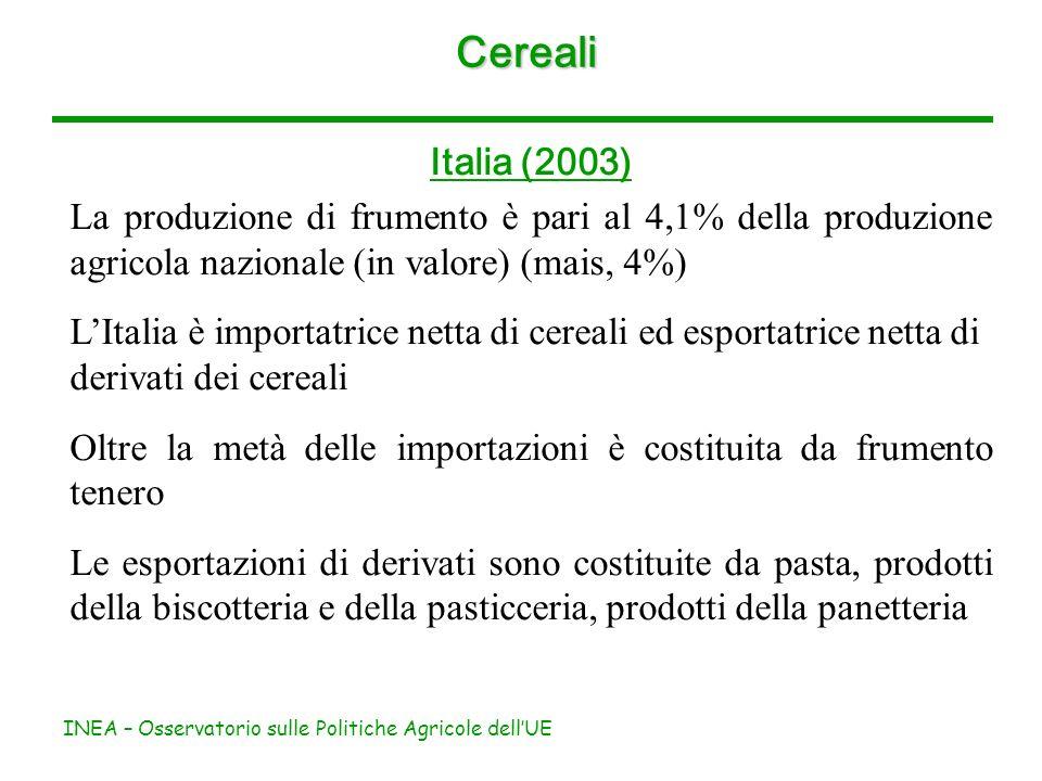 INEA – Osservatorio sulle Politiche Agricole dellUE Cereali Italia (2003) La produzione di frumento è pari al 4,1% della produzione agricola nazionale